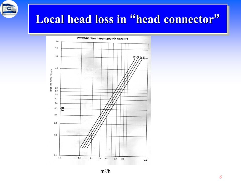 Local head loss in head connector