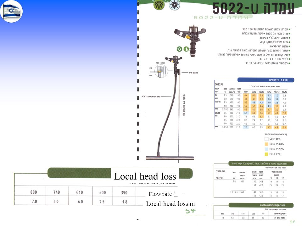 Local head loss Flow rate Local head loss m
