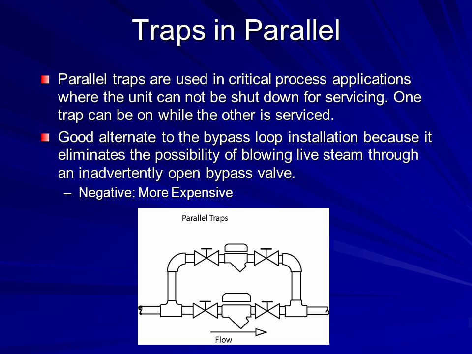 Traps in Parallel