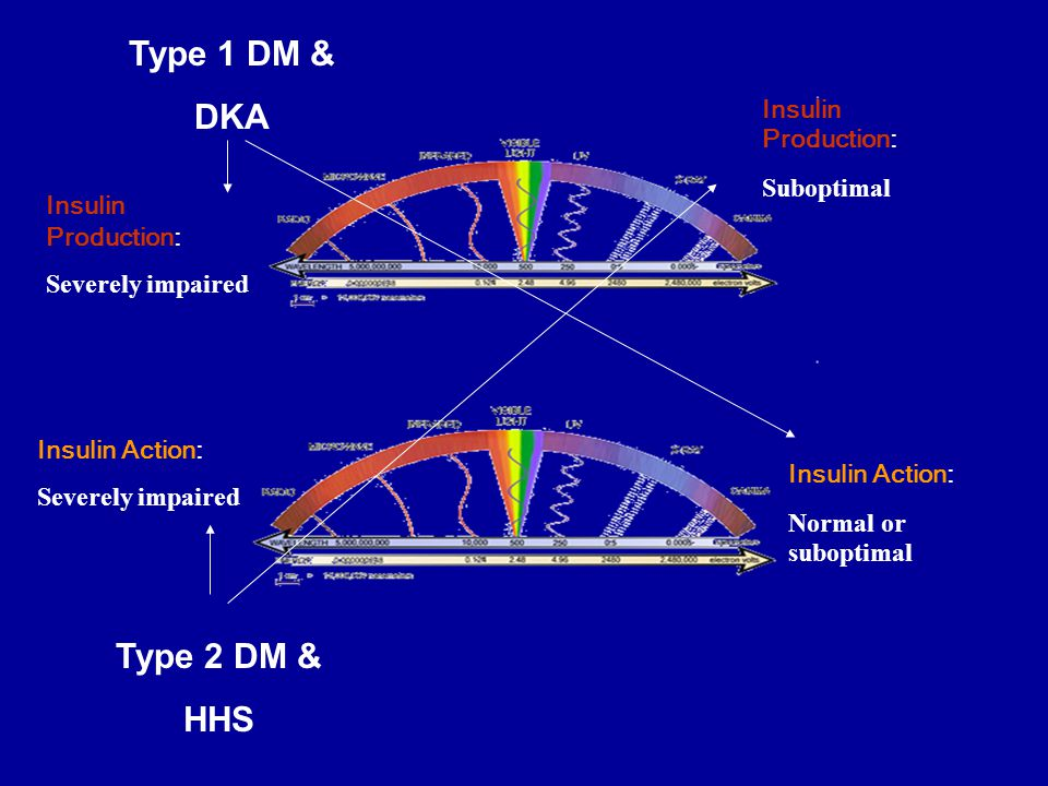 Type 1 DM & DKA Type 2 DM & HHS