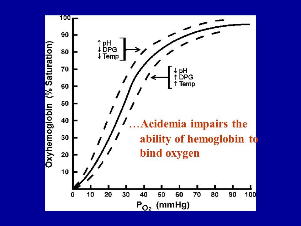 …Acidemia impairs the ability of hemoglobin to bind oxygen
