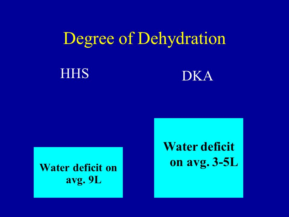 Degree of Dehydration HHS DKA Water deficit on avg. 3-5L