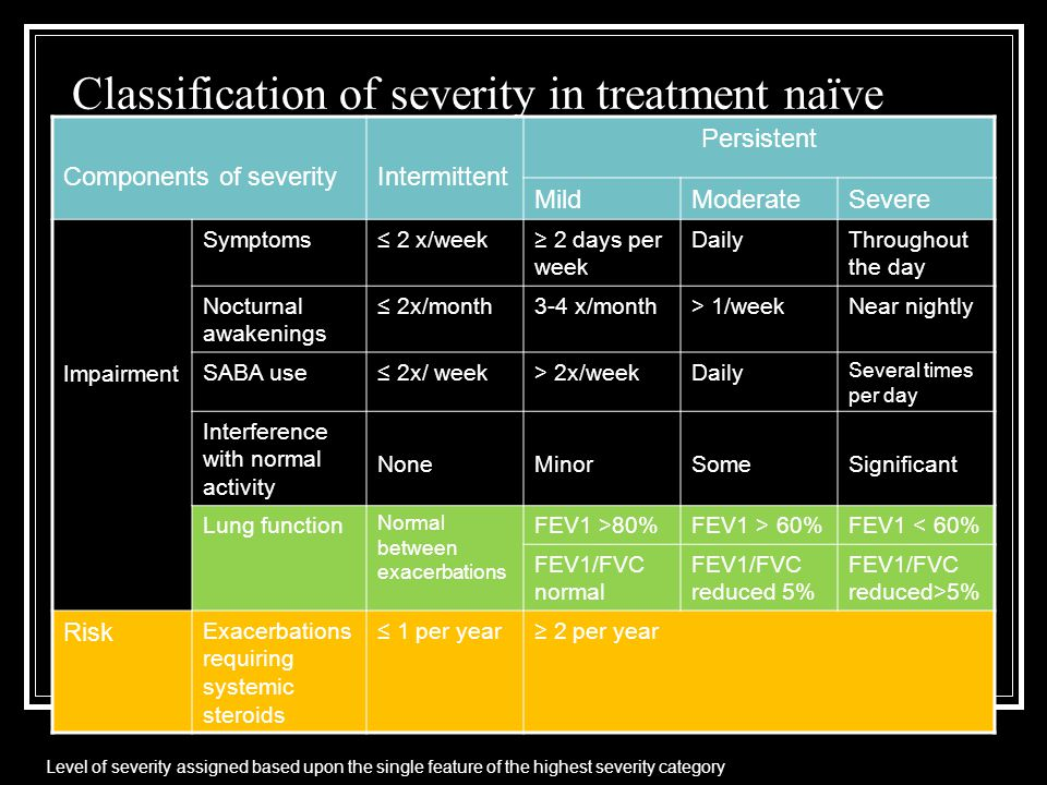 Classification of severity in treatment naïve patient