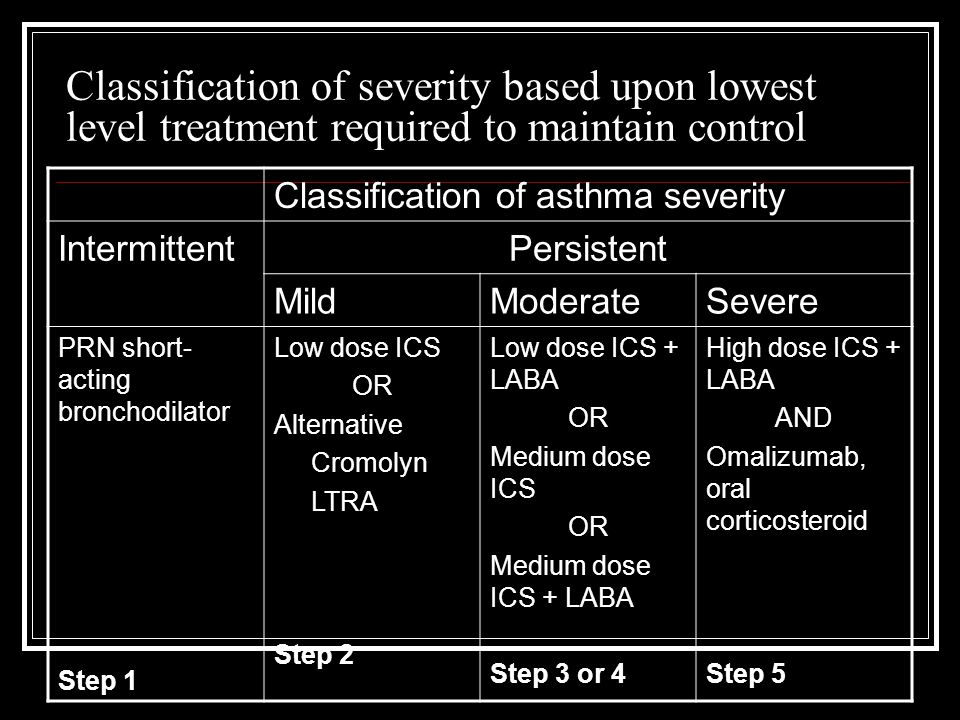 Classification of severity based upon lowest level treatment required to maintain control