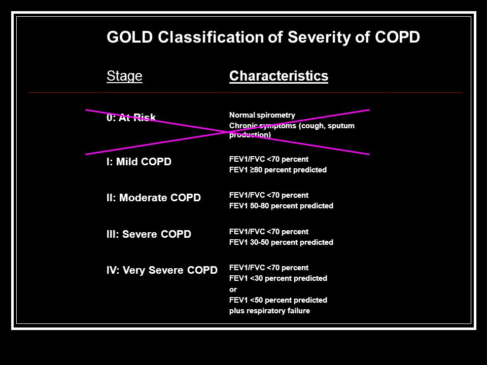 GOLD Classification of Severity of COPD