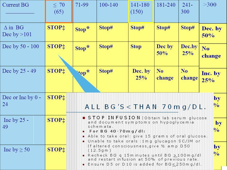 Current BG ≤ 70. (65) 71-99. 100-140. 141-180. (150) 181-240. 241- 300. ∆ in BG. Dec by >101.