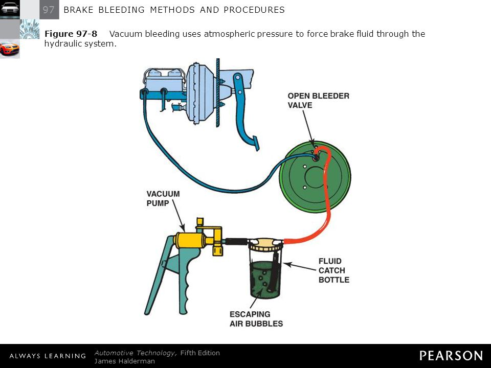 Figure 97-8 Vacuum bleeding uses atmospheric pressure to force brake fluid through the hydraulic system.