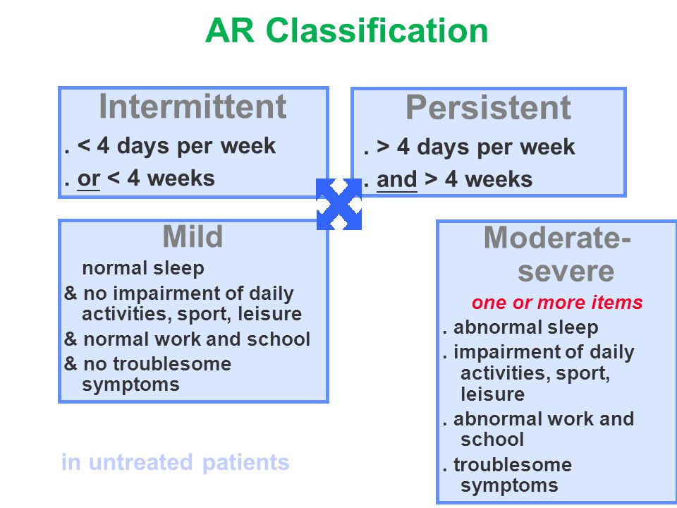 AR Classification Intermittent Persistent