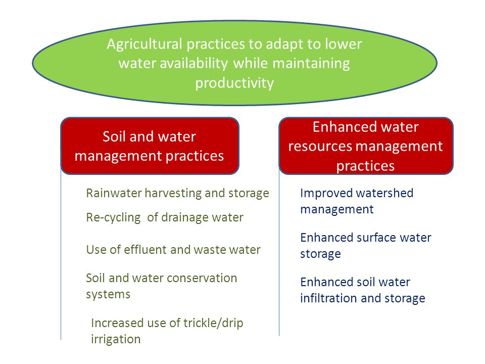 Soil and water management practices