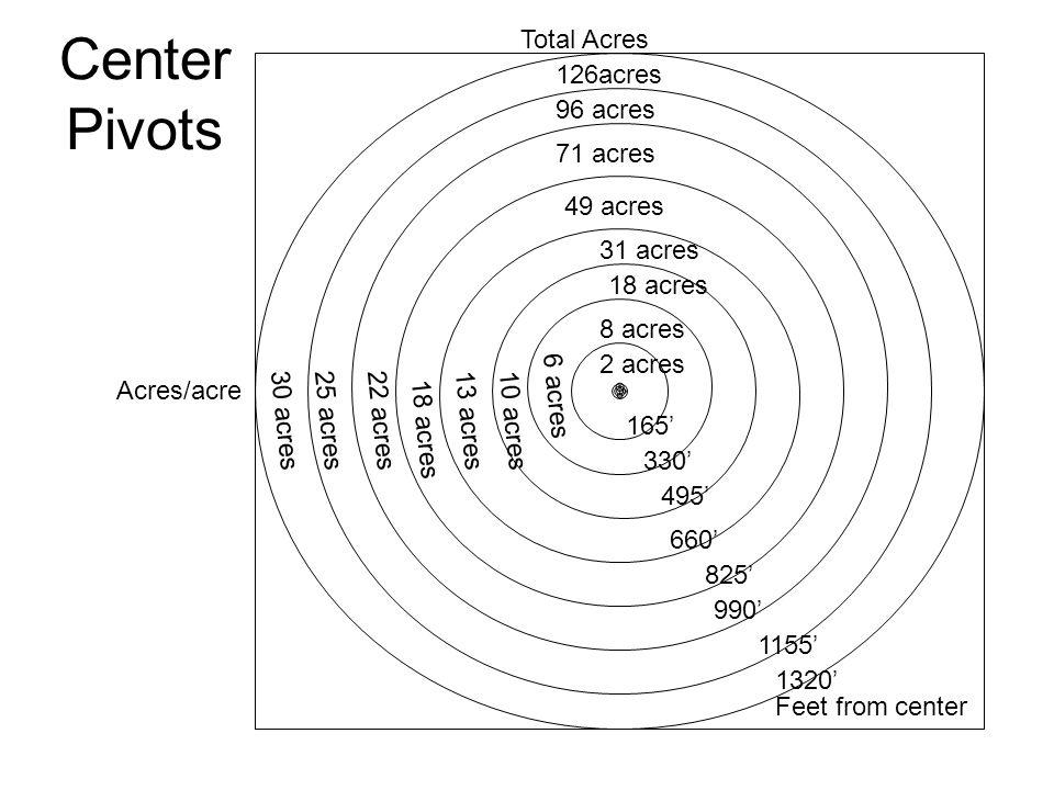 Center Pivots Total Acres 126acres 96 acres 71 acres 49 acres 31 acres