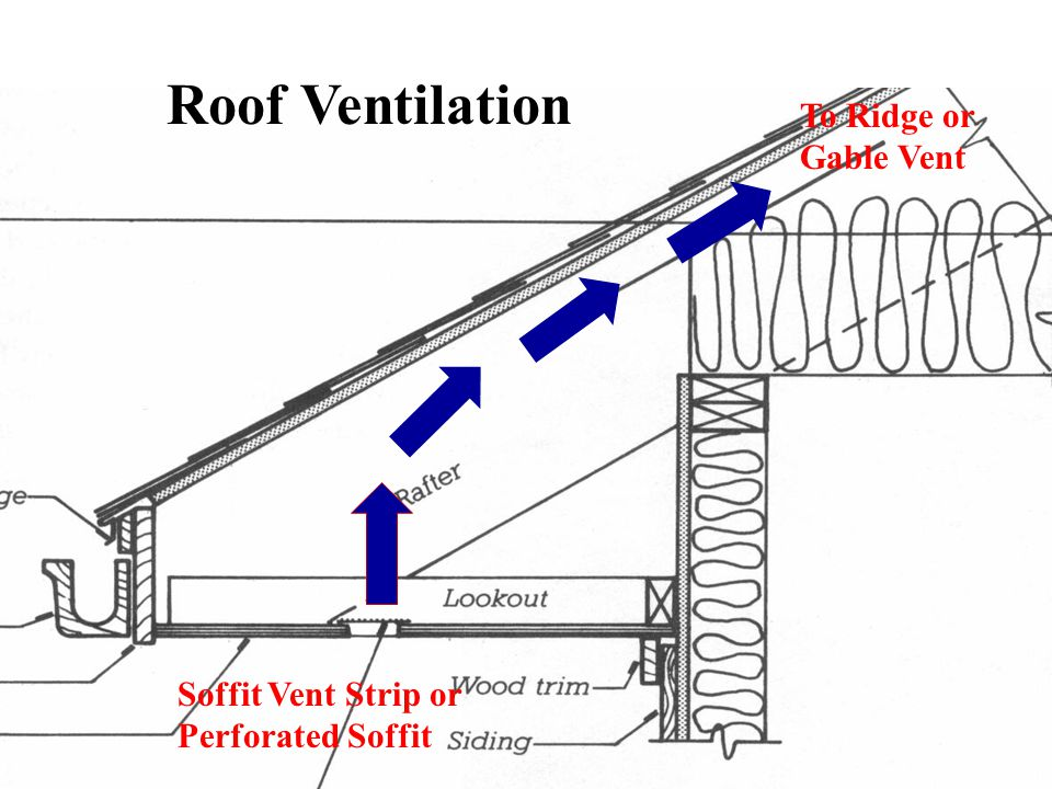Roof Ventilation To Ridge or Gable Vent