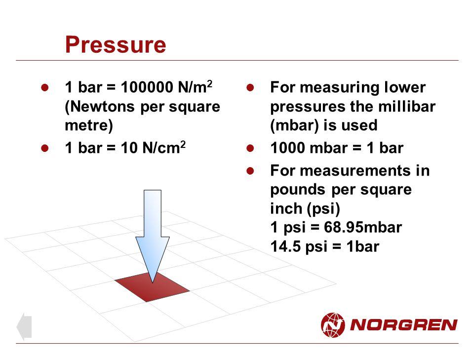 Pressure 1 bar = 100000 N/m2 (Newtons per square metre)