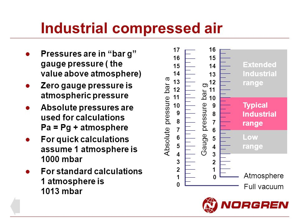 Industrial compressed air