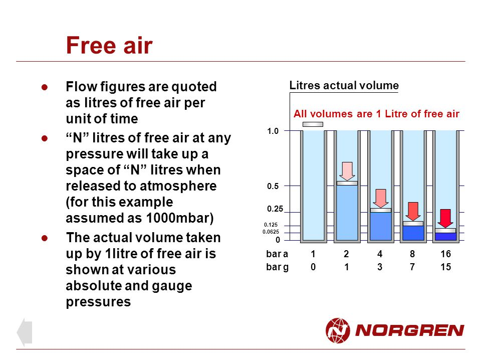 Free air Flow figures are quoted as litres of free air per unit of time.