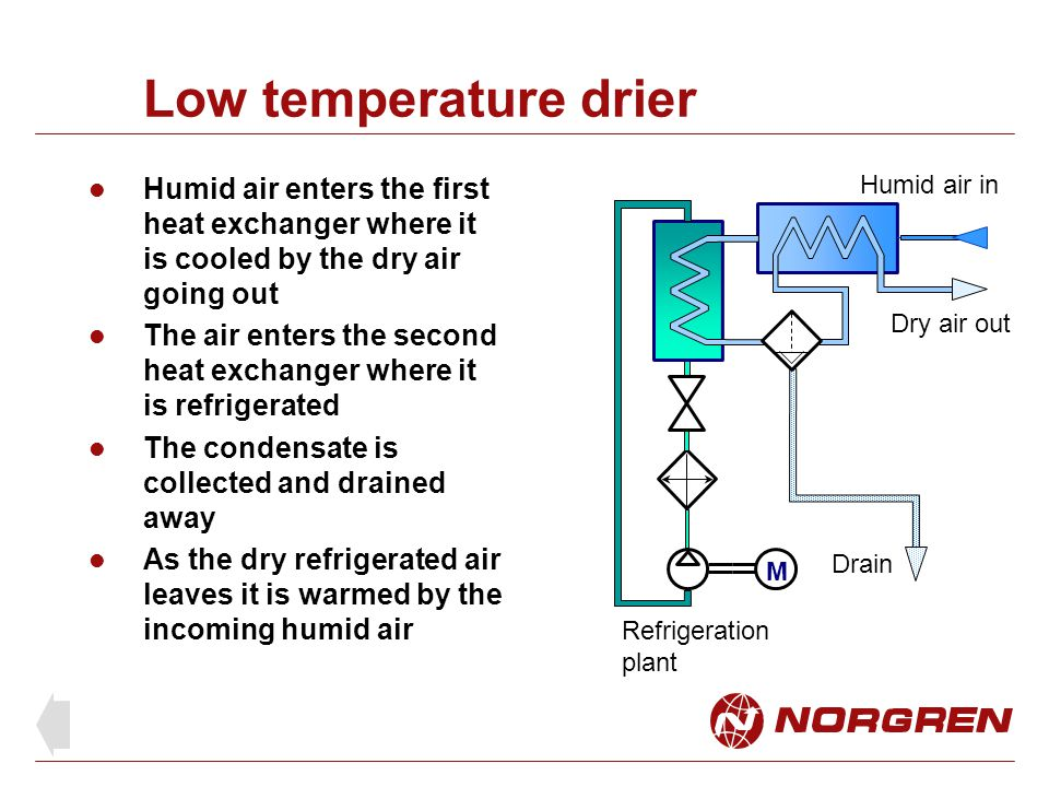 Low temperature drier Humid air enters the first heat exchanger where it is cooled by the dry air going out.