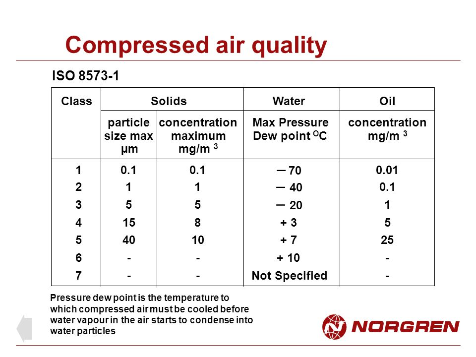 Compressed air quality