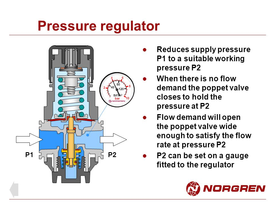 Pressure regulator Reduces supply pressure P1 to a suitable working pressure P2.
