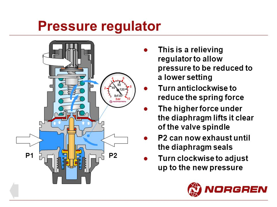 Pressure regulator This is a relieving regulator to allow pressure to be reduced to a lower setting.