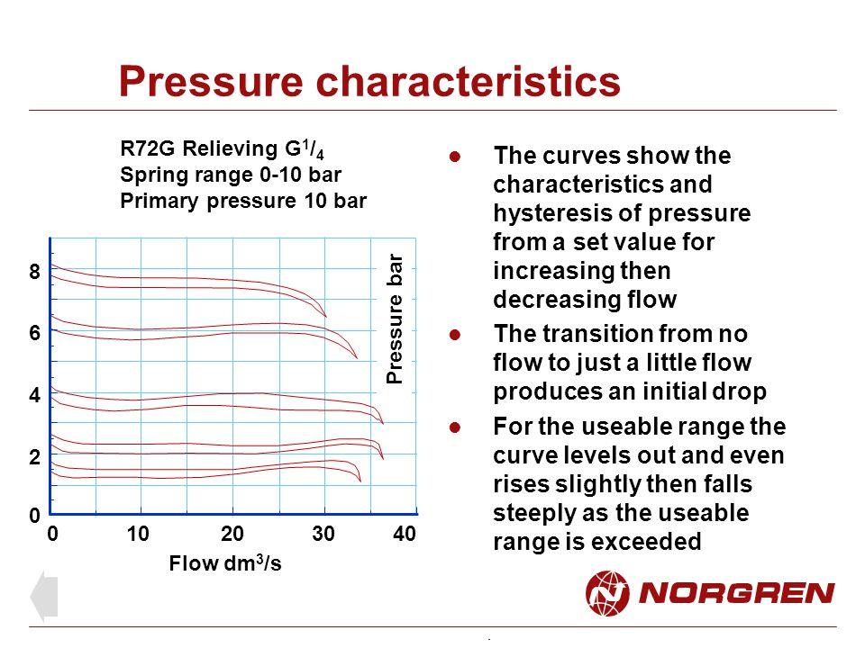 Pressure characteristics