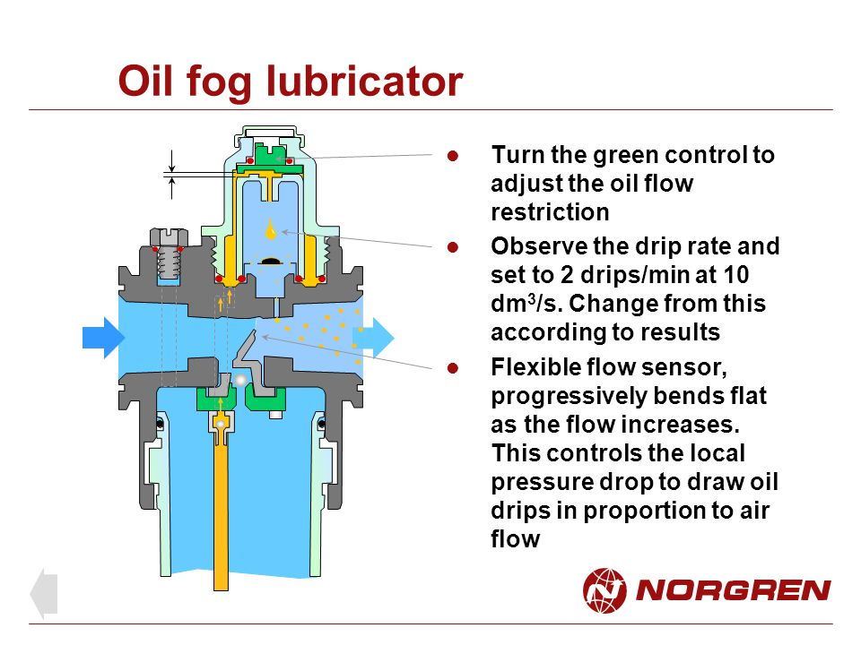Oil fog lubricator Turn the green control to adjust the oil flow restriction.