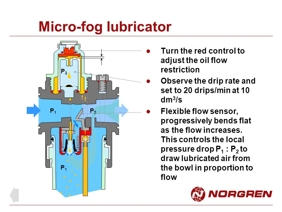 Micro-fog lubricator Turn the red control to adjust the oil flow restriction. Observe the drip rate and set to 20 drips/min at 10 dm3/s.