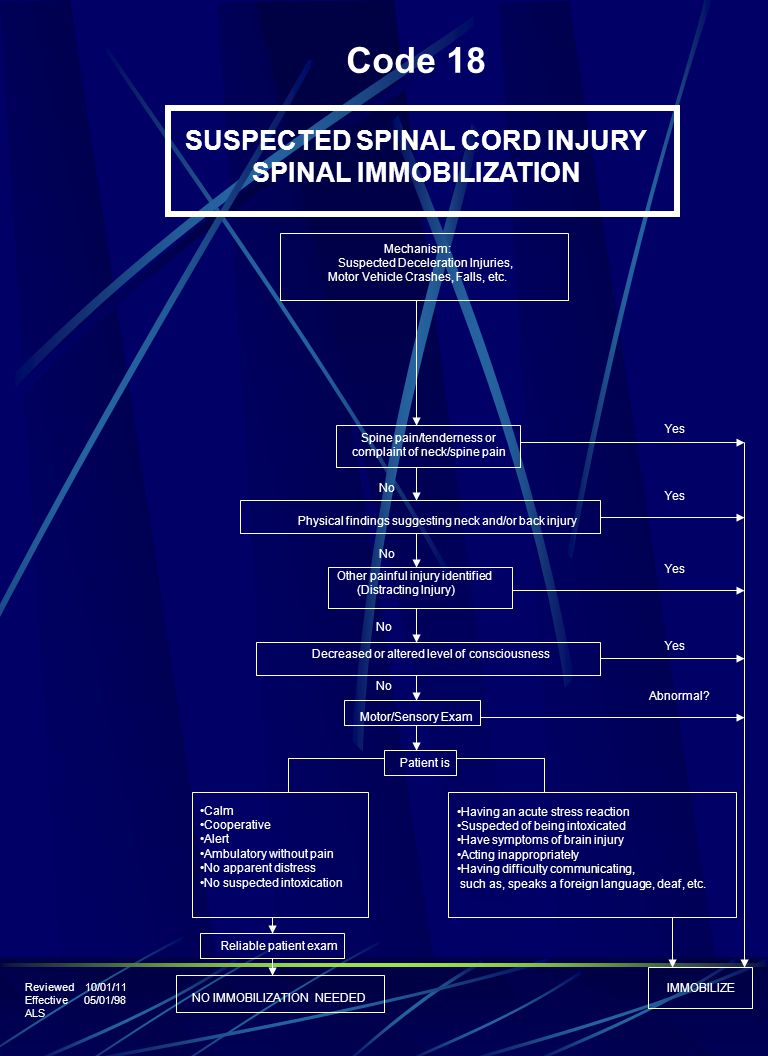 SUSPECTED SPINAL CORD INJURY SPINAL IMMOBILIZATION