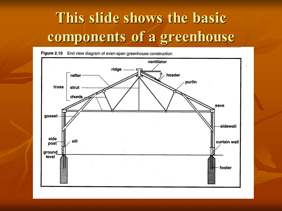 This slide shows the basic components of a greenhouse