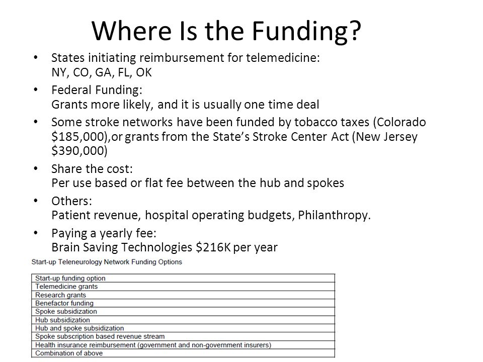 Where Is the Funding States initiating reimbursement for telemedicine: NY, CO, GA, FL, OK.