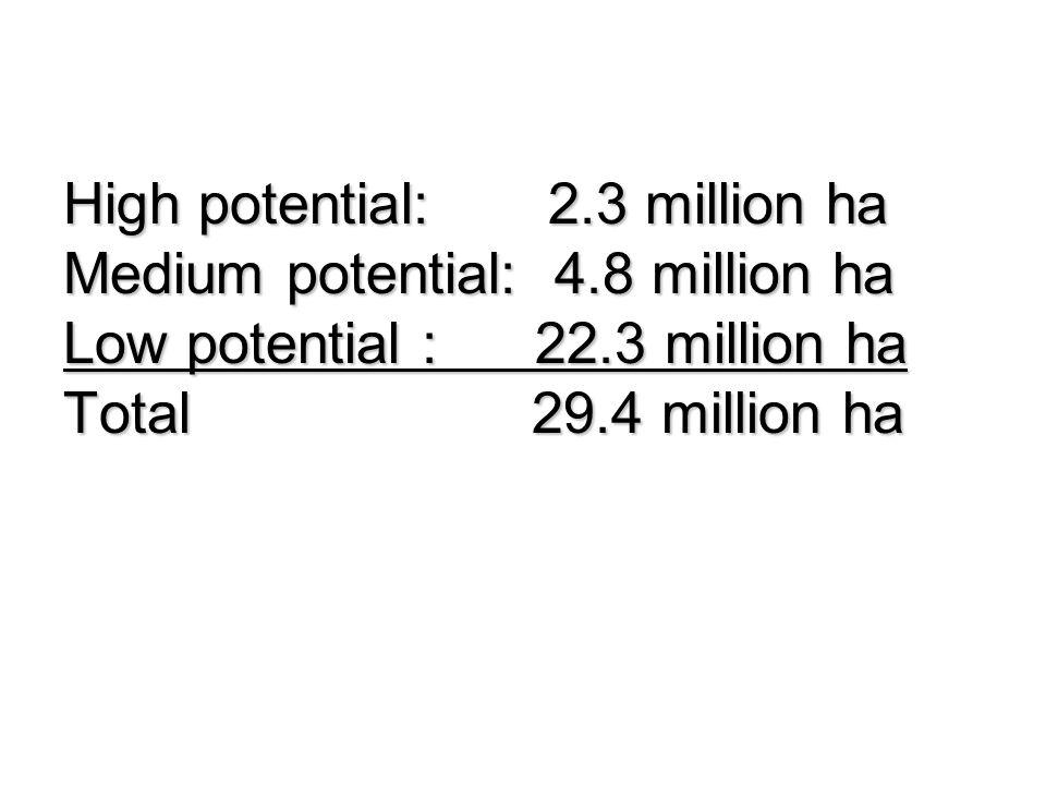 High potential: 2. 3 million ha Medium potential: 4
