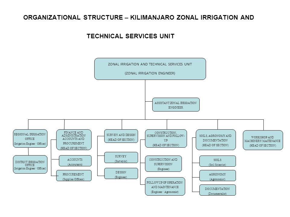 ORGANIZATIONAL STRUCTURE – KILIMANJARO ZONAL IRRIGATION AND TECHNICAL SERVICES UNIT