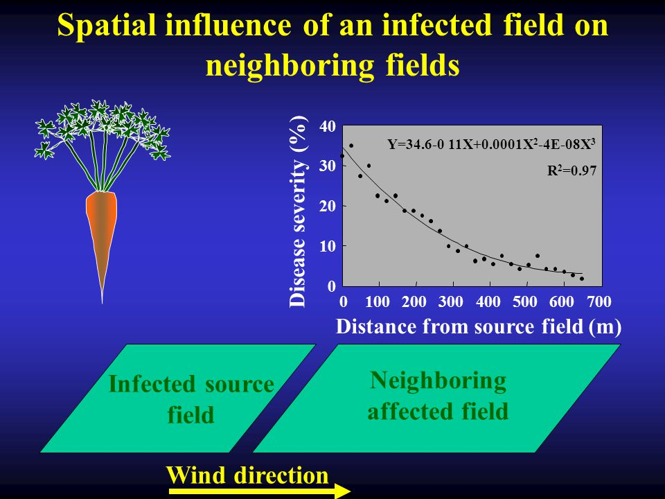 Spatial influence of an infected field on neighboring fields