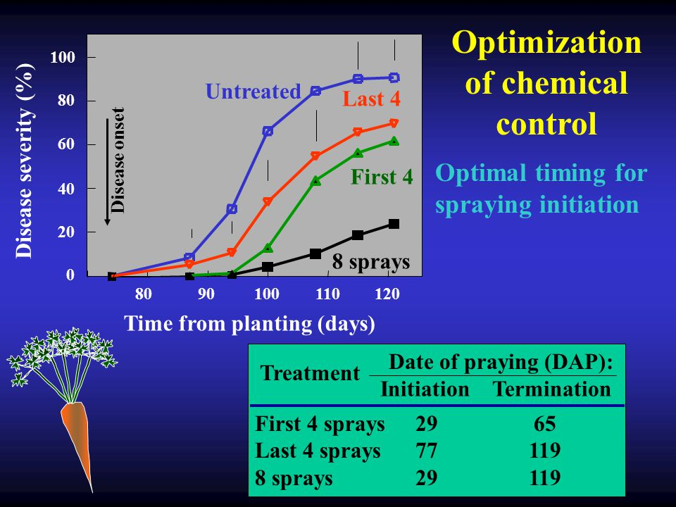 Optimization of chemical control