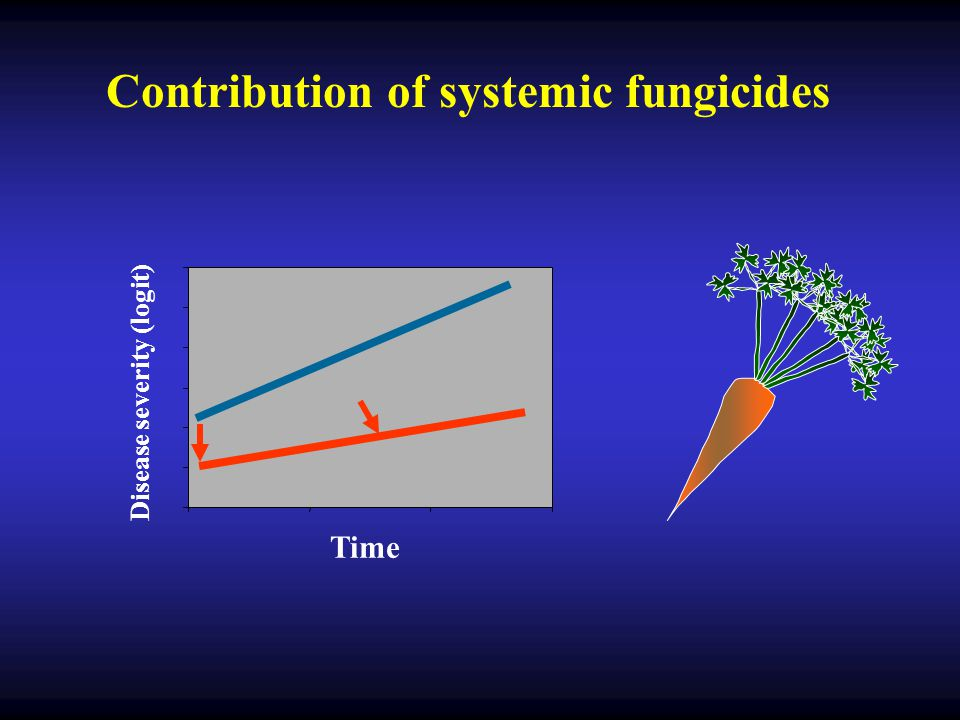 Contribution of systemic fungicides Disease severity (logit)