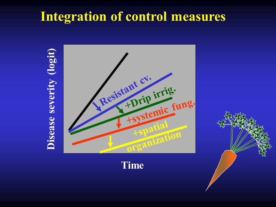 Integration of control measures Disease severity (logit)