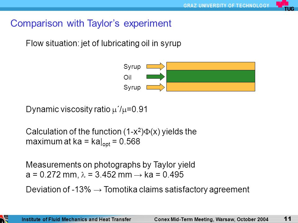 Comparison with Taylor's experiment