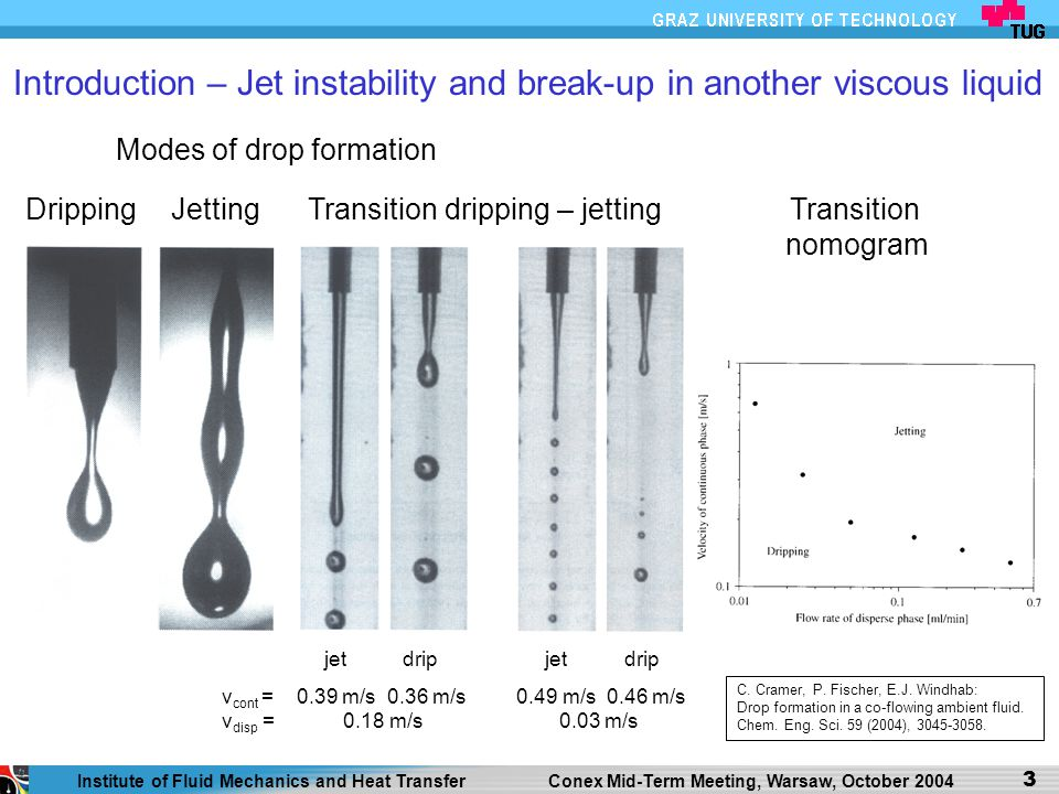 Introduction – Jet instability and break-up in another viscous liquid