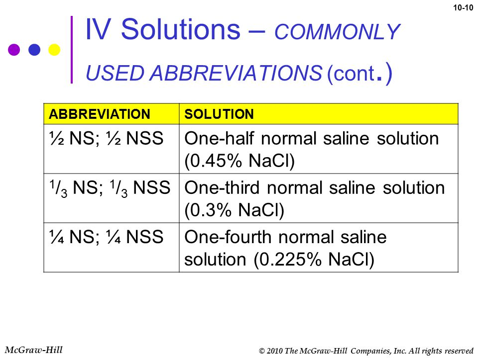 IV Solutions – COMMONLY USED ABBREVIATIONS (cont.)
