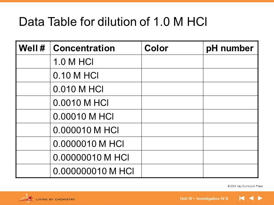 Data Table for dilution of 1.0 M HCl