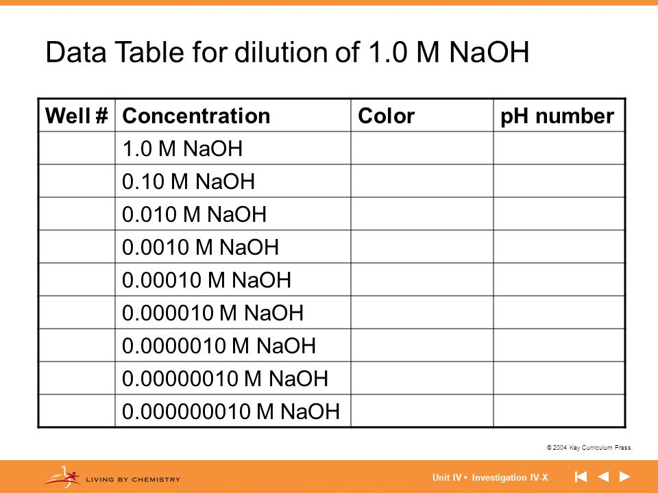 Data Table for dilution of 1.0 M NaOH