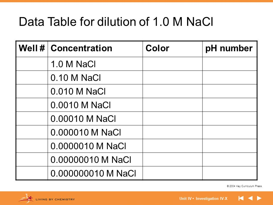 Data Table for dilution of 1.0 M NaCl