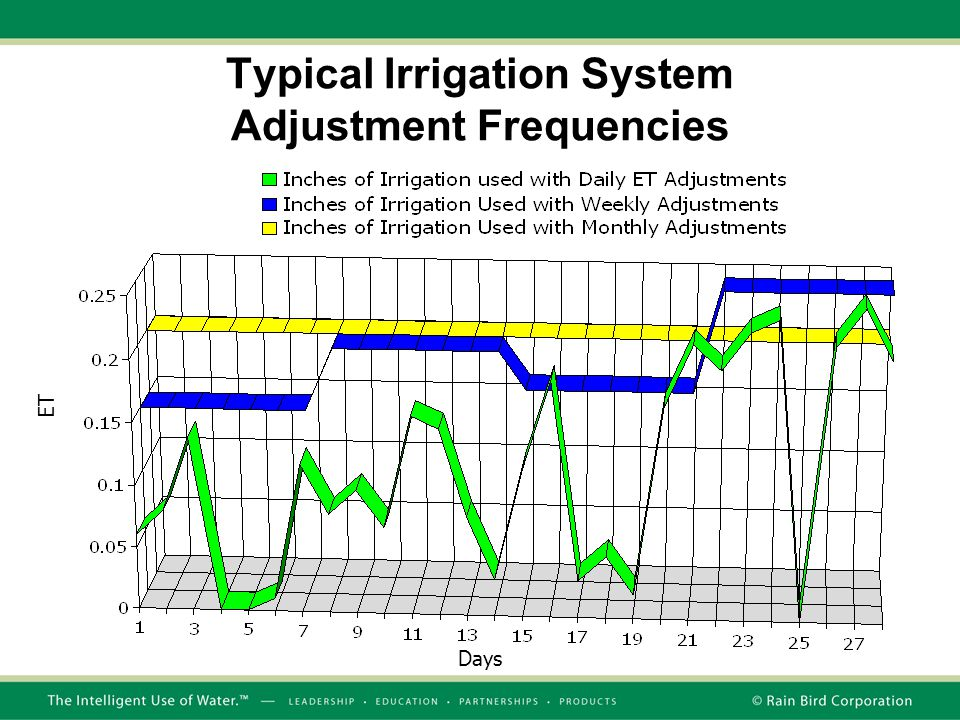Typical Irrigation System Adjustment Frequencies