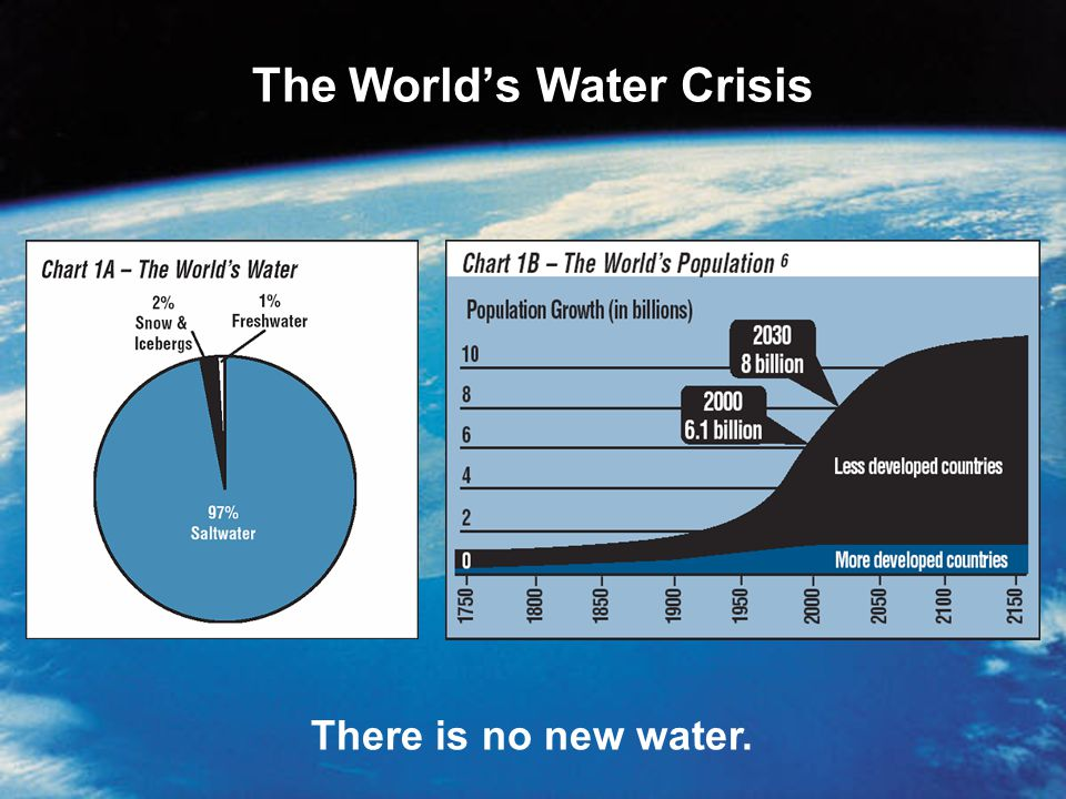 The World's Water Crisis