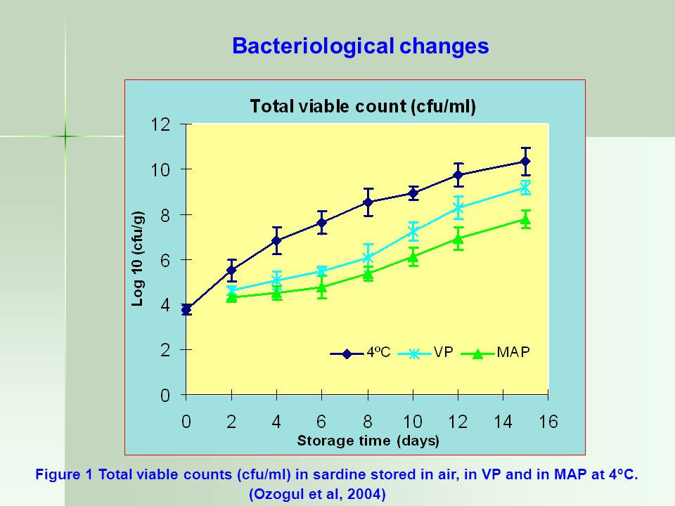 Bacteriological changes