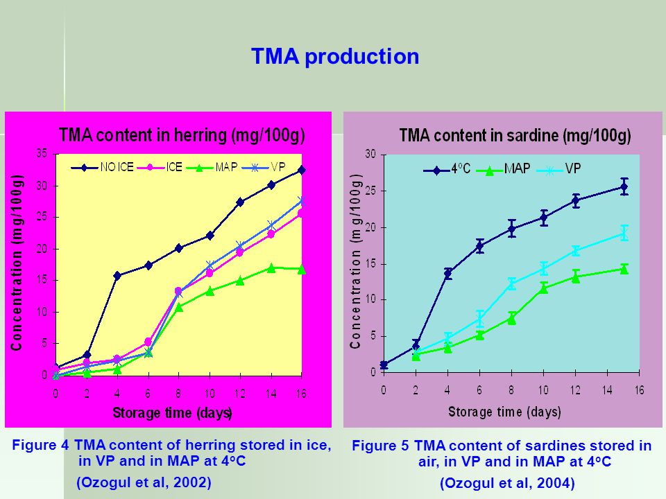 TMA production Figure 4 TMA content of herring stored in ice,