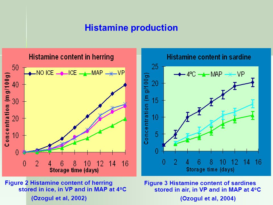 Histamine production Figure 2 Histamine content of herring