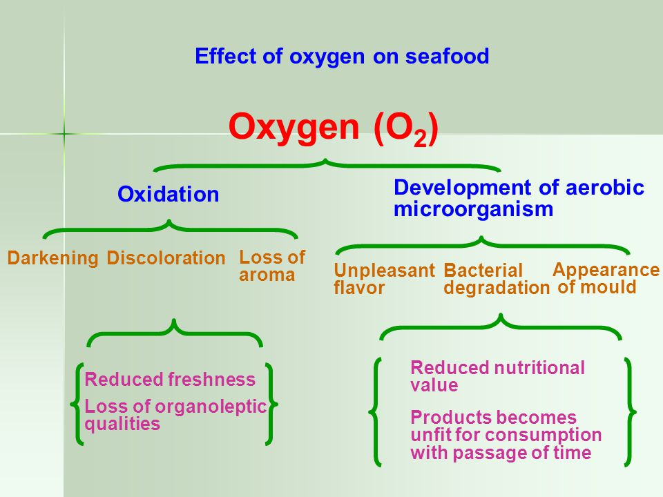 Oxygen (O2) Effect of oxygen on seafood Oxidation