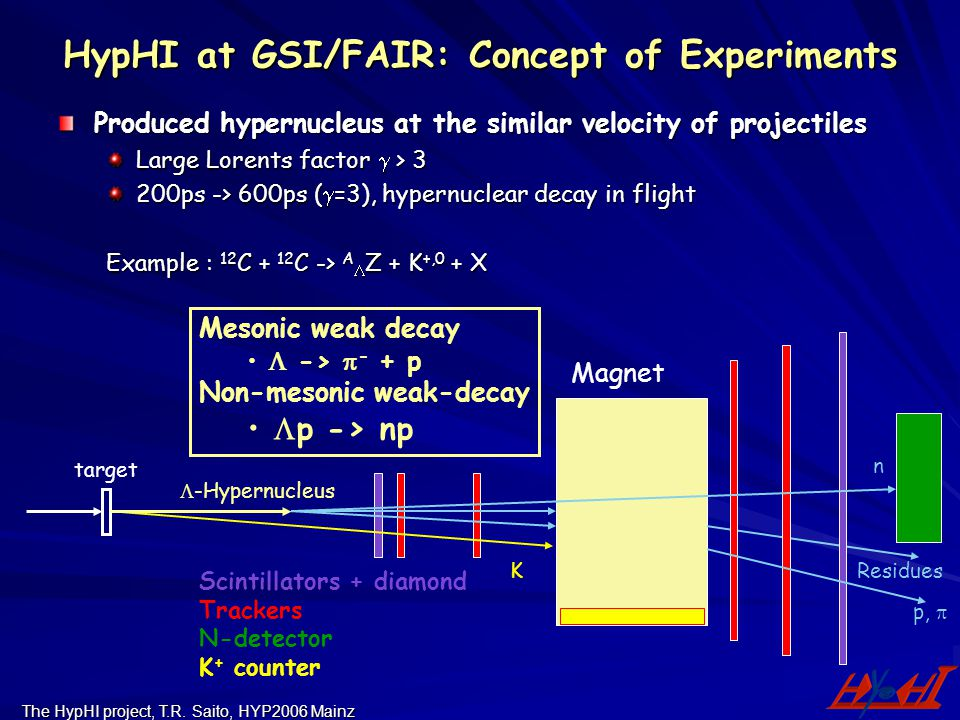 HypHI at GSI/FAIR: Concept of Experiments