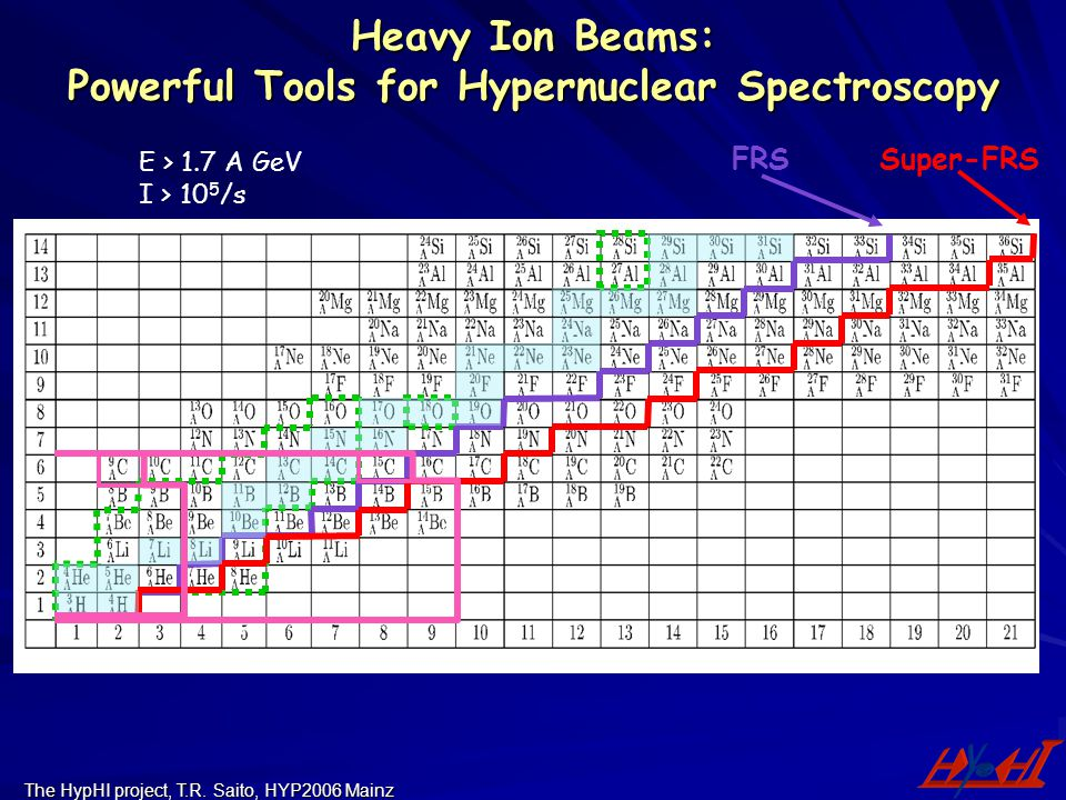 Heavy Ion Beams: Powerful Tools for Hypernuclear Spectroscopy