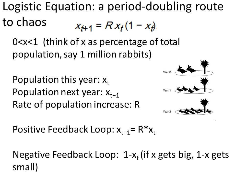 Logistic Equation: a period-doubling route to chaos