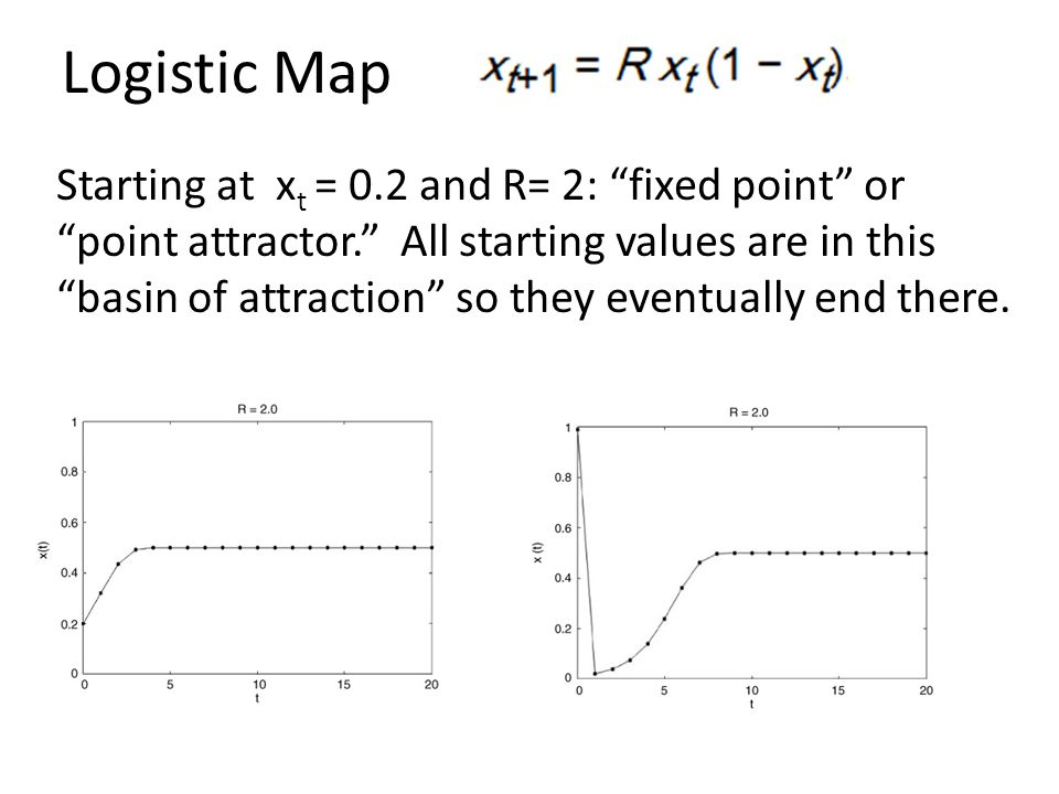 Logistic Map